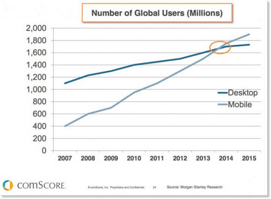 Mobile-users-global