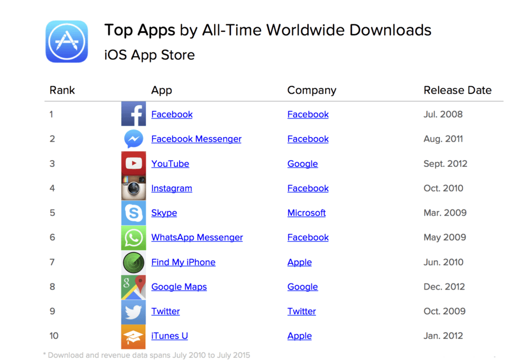 Top-iPhone-iPad-ios-Apps-all-time