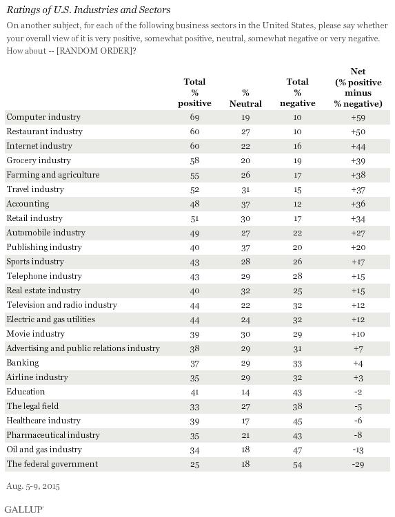 Gallup industries survey 2015