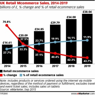 m-commerce-sales-uk-2015-2019