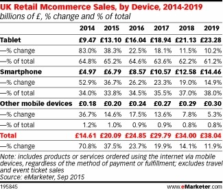 mcommerce sales uk device