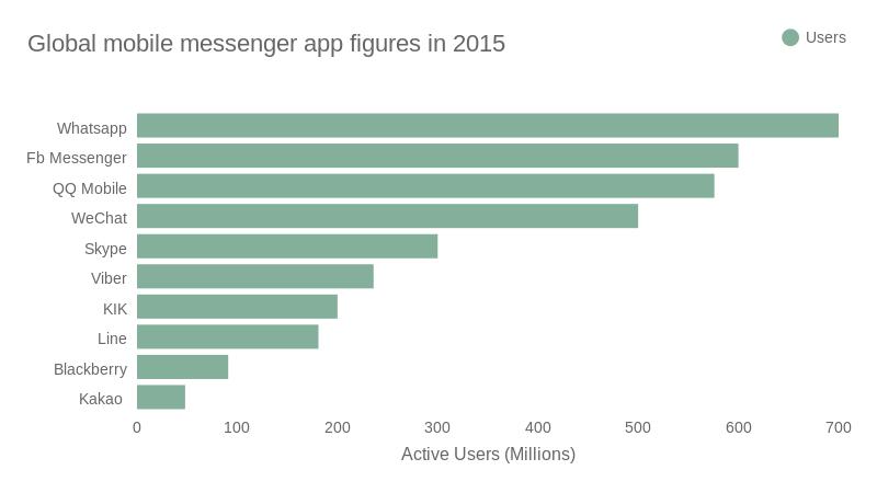 messaging apps figures2015