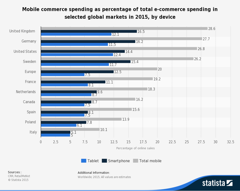 share-of-mobile-commerce-in-selected-markets-2015-by-device