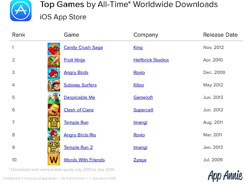 dating.com video game app games list