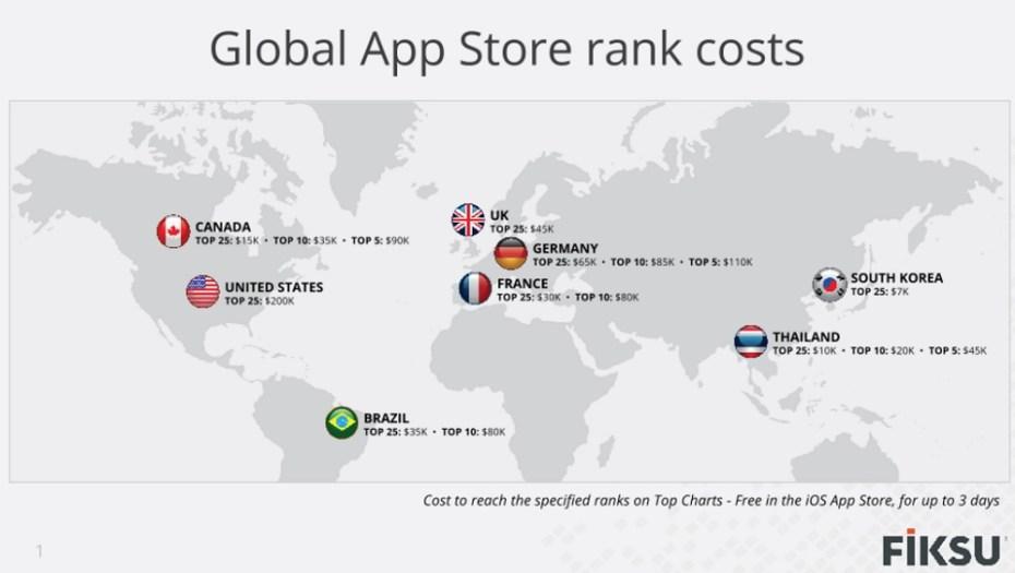 mobile-app-cost-fiksu