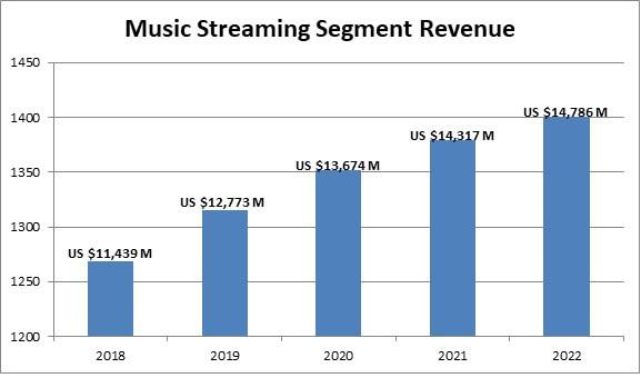 music streaming segment revenue