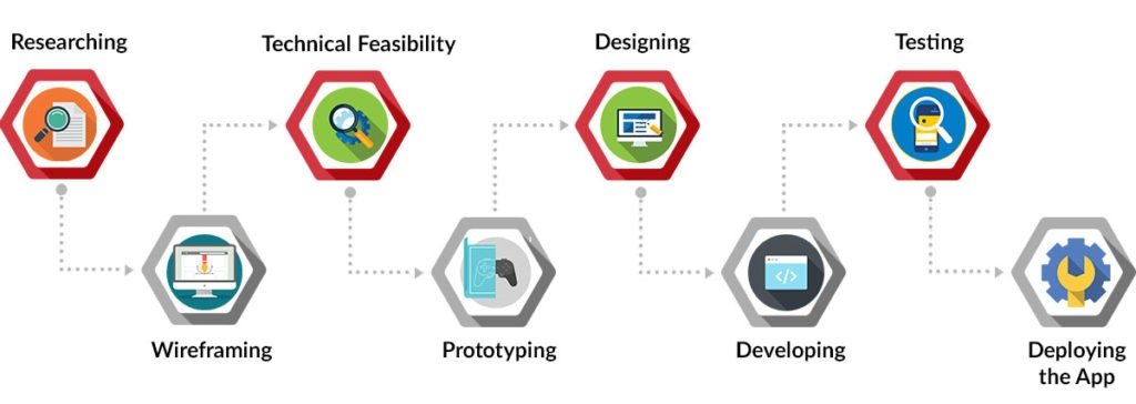 step by step mobile app development process