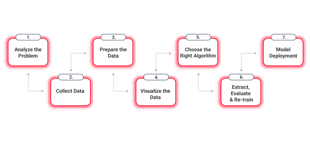 AI App Development Process