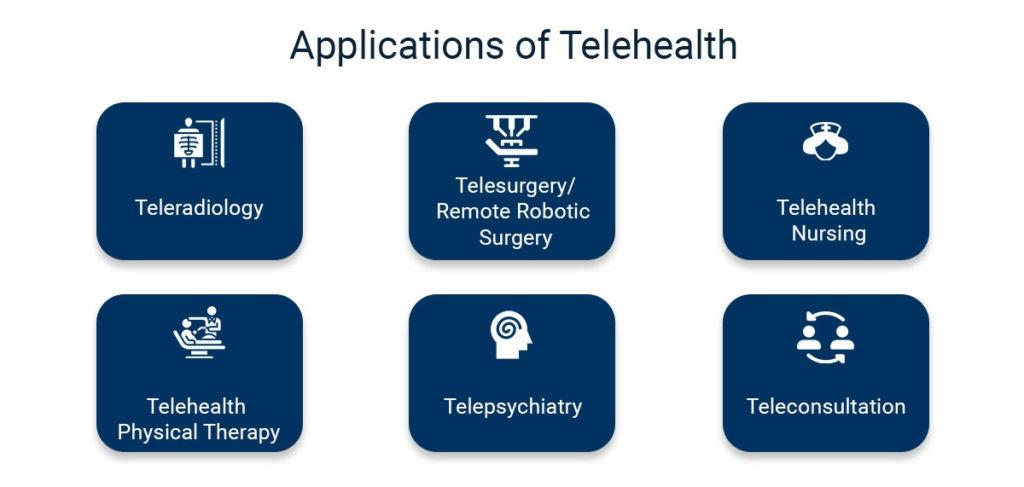 Telehealth App Development Trends