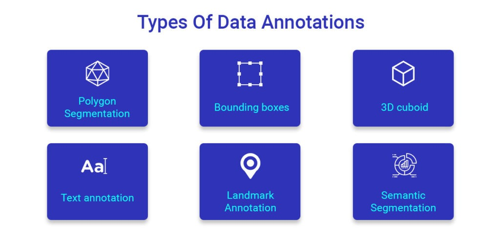 Types of Data Annotations